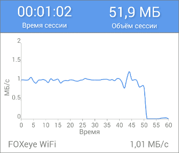GC1 Тест скорости Wi-Fi