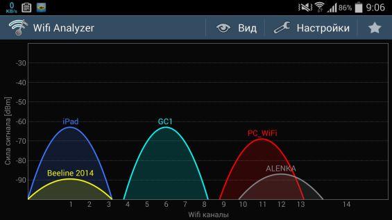 GC1 Дальность действия Wi-Fi
