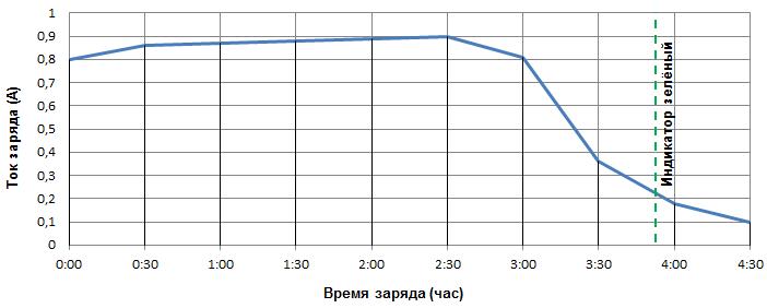 Сила тока блока питания Cube i7 Stylus